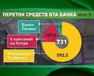 """Переток средств """"БТА Банка"""""""