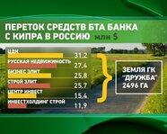 """Переток средств """"БТА Банка"""" с Кипра в Россию"""