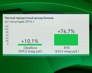 Чистый процентный доход банков России за I полугодие 2016 года