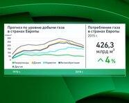 Прогноз по уровню добычи газа в странах Европы