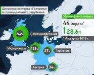 """Динамика экспорта """"Газпрома"""" в страны дальнего зарубежья"""
