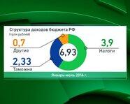 Структура доходов бюджета России