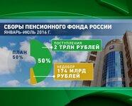 Сборы Пенсионного Фонда России