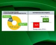 Структура кредитования и просроченная задолженность в России