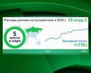 Расходы россиян на путешествия к 2025 году