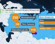 Топ-3 регионов России по количеству дел о банкротстве
