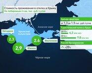 Стоимость проживания в отелях Крыма