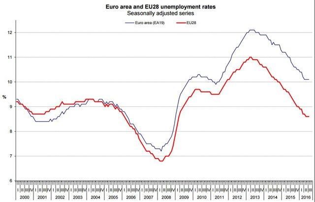 Уровень безработицы вФРГ остается наминимуме за26 лет