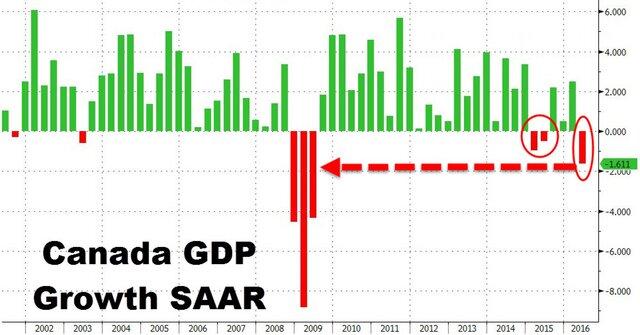 ВВП Канады пережил сильнейшее за7 лет снижение заквартал