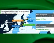 Поставки российского газа по трубопроводу через Балтийское море