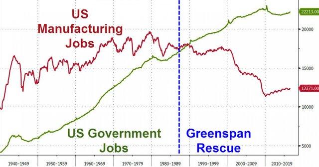 Госслужащие и занятые в экономике США