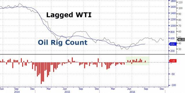 США уступили лидерство пообъему добычи нефти