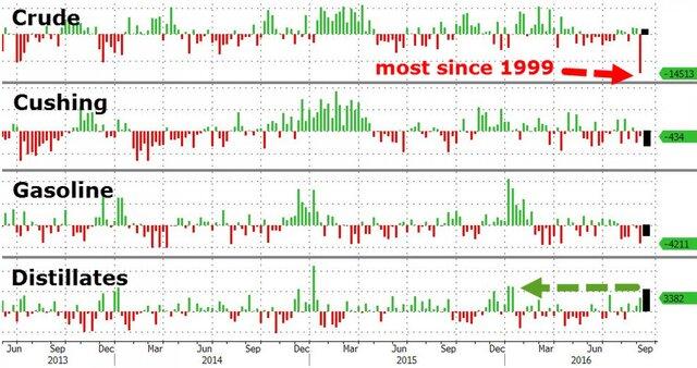 Цены нанефть растут наданных озапасах вСША