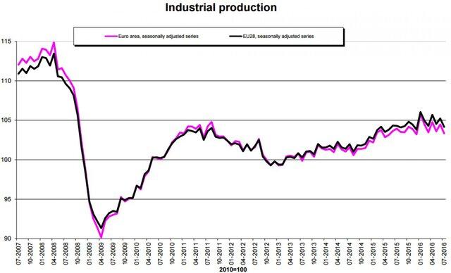 Промышленное производство веврозоне уменьшилось на1,1%