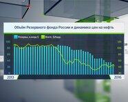 Объём резервного фонда России и динамика цен на нефть