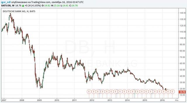 Минюст США оштрафовал германский банк на $14 млрд закризис 2008-ого года