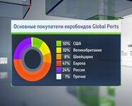 Основные покупатели евробондов Global Ports