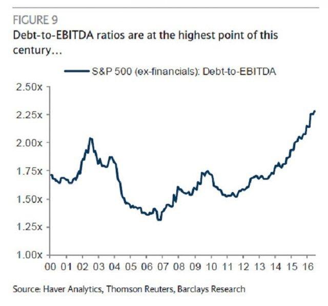 Корпоративный долг в США
