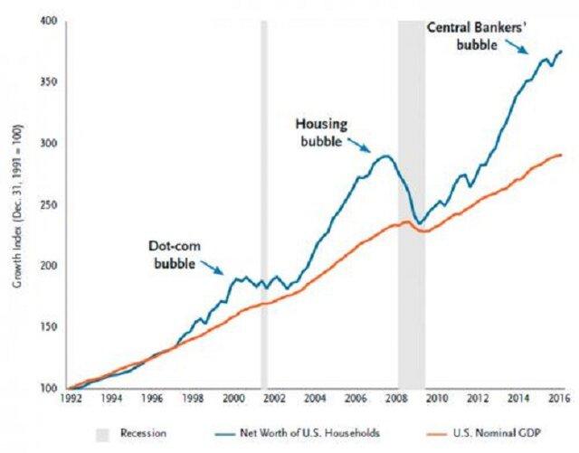 пузыри активов