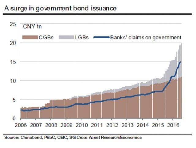 Государственные облигации США