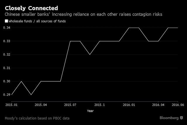 задолженность китайских банков