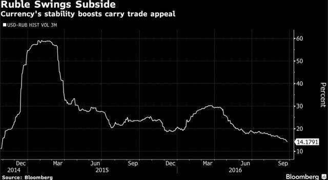 Волатильность рубля упала доминимума задва года