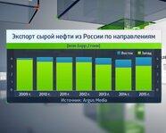 Эскпорт сырой нефти из России по направлениям