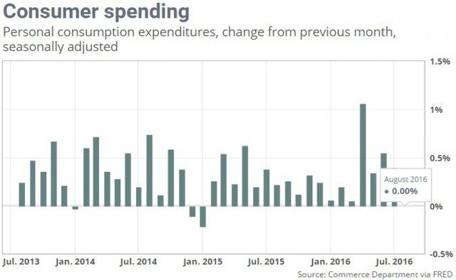Рост потребительских цен воФранции ускорился до0,4%