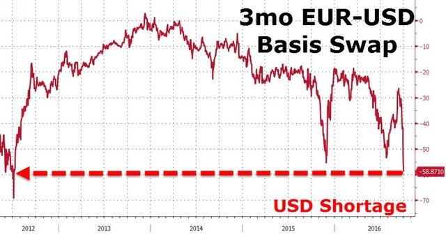 Трехмесячные базовые свопы евро-доллар