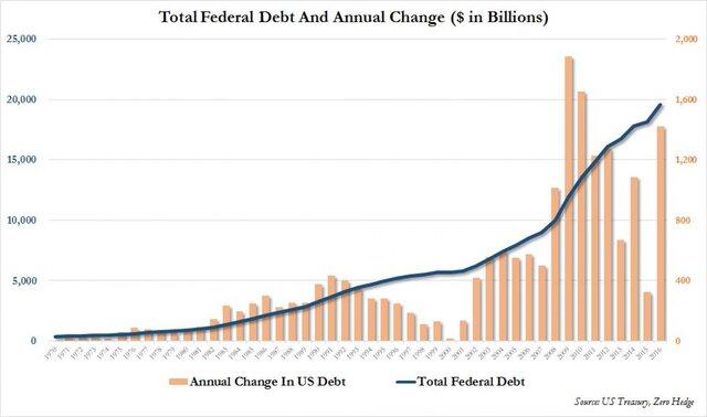 Общий государственный долг США