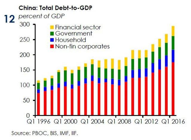Общий долг и ВВП Китая