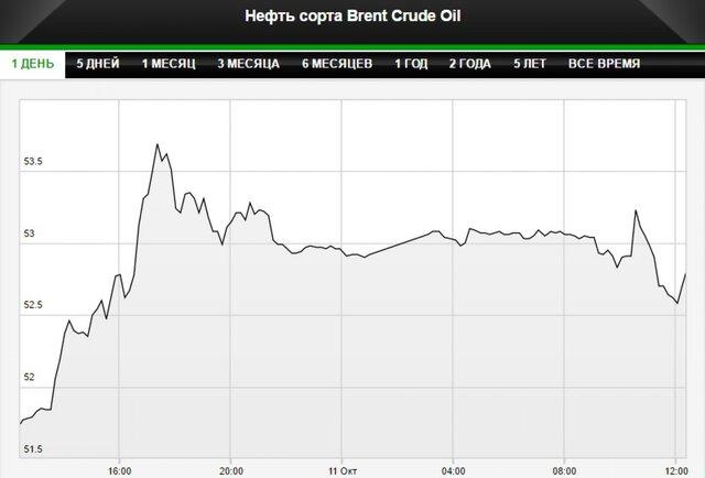 Добыча нефти ОПЕК всередине сентября достигла рекордного уровня— Доклад МЭА