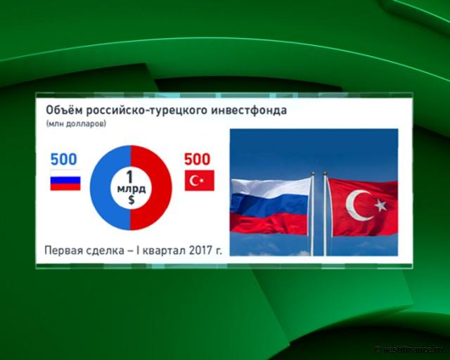 российско-турецкий инвестфонд
