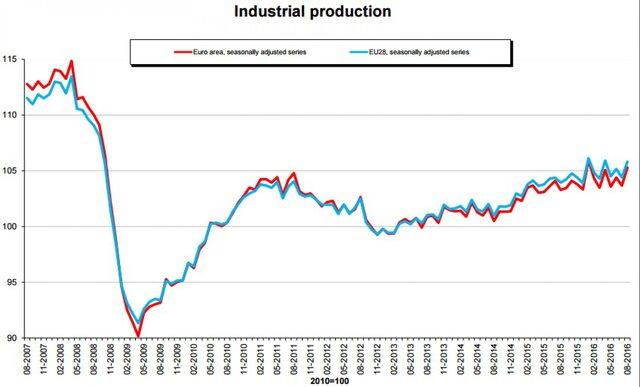 Промпроизводство веврозоне летом выросло на1,6% киюлю