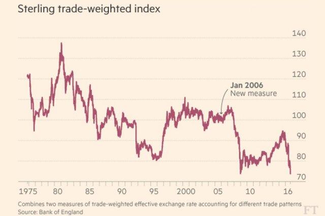 Фунт рухнул доминимальной отметки за168 лет