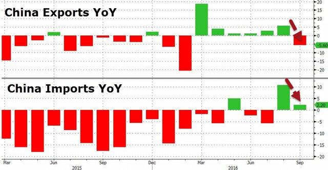 Импорт сырой нефти в КНР за9 месяцев вырос на14%