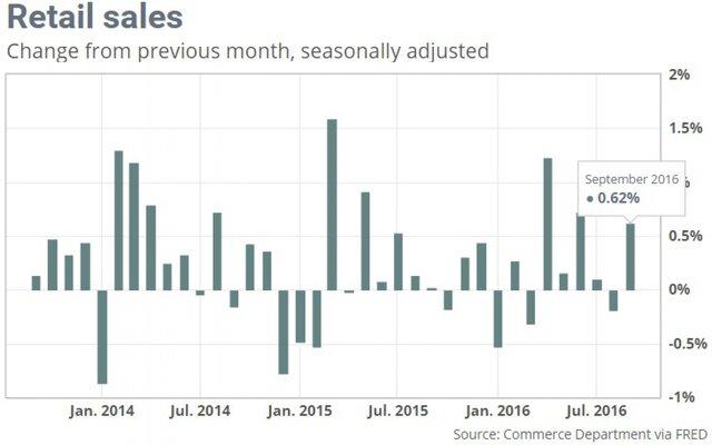 Розничные продажи вСША возвратились кросту