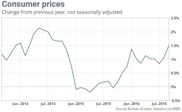 Потребительская инфляция вСША всередине сентября 2016г. увеличилась на0,3%