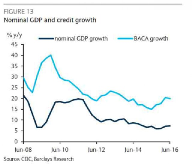 ВВП и кредитование в Китае
