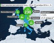 Рост закупок российского газа с 10 по 15 октября 2016 года