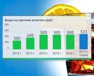Акциз на крепкий алкоголь в России