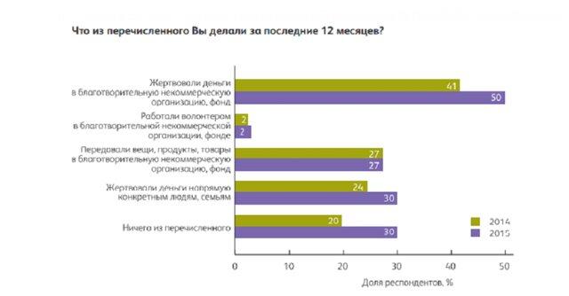 Украина заняла 106 место вовсемирном рейтинге благотворительности