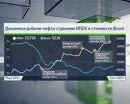 Динамика добычи нефти странами ОПЕК и стоимость Brent