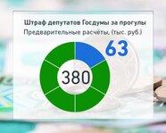 Штраф депутатов Госдумы за прогулы. Предварительные расчеты