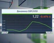 Динамика GBP/USD