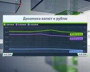 Динамика валют к рублю