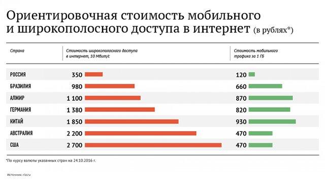Сколько стоит интернет в различных государствах