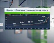 Кривая себестоимости производства нефти