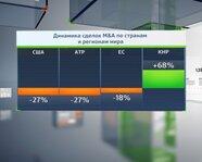 Динамика сделок M&A по странам и регионам мира
