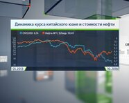 Динамика курса китайского юаня и стоимости нефти